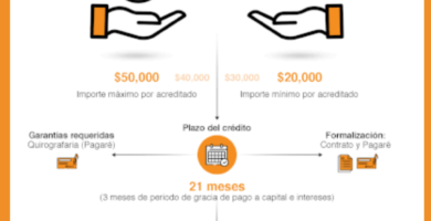 [Banco Bienestar : Apoyo de hasta 50 mil Pesos Mexicanos]